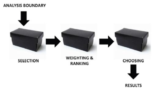 Analysis boundary diagram